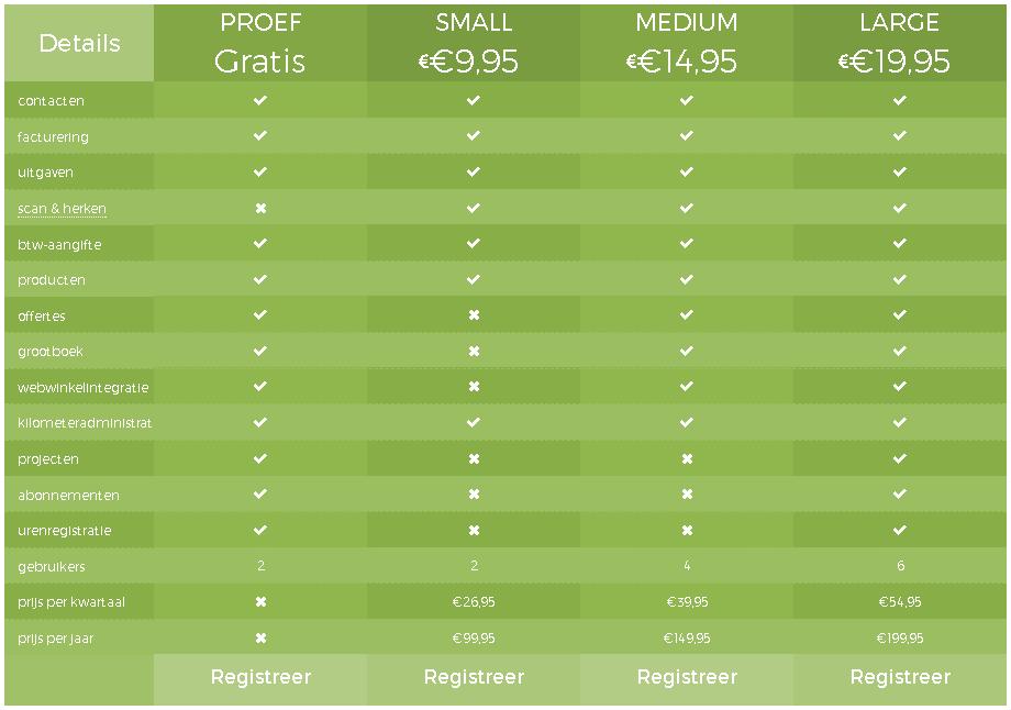 Yoursminc kosten, prijzen en tarieven van het online boekhoudpakket